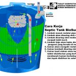 Septic Tank BioSurya BSR 800