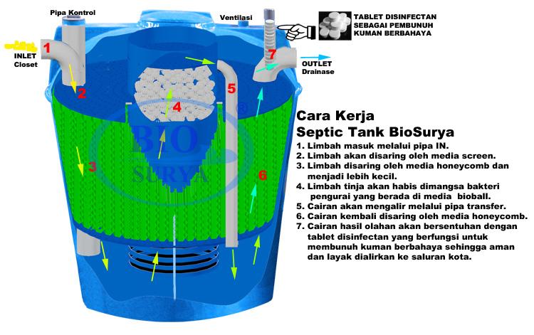 Cara kerja septic tank bio surya Septic Tank BioSurya BSR 1000