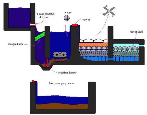 Proses netral isasi pen gol ah an l i mb ah den gan cara k i mi a 600x468 Instalasi Pengolahan Air Limbah Secara Kimia Dengan Proses Kimiawi